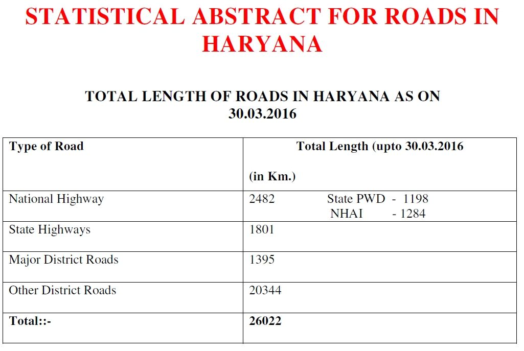 List of State Highways in Haryana