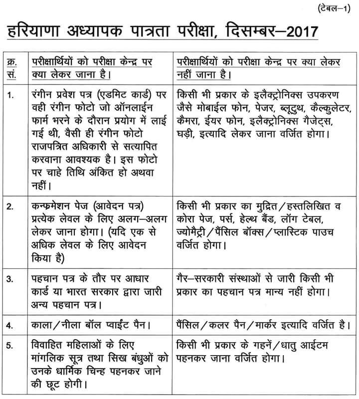 Haryana Teacher Eligibility Test December 2017 - HTET 2017