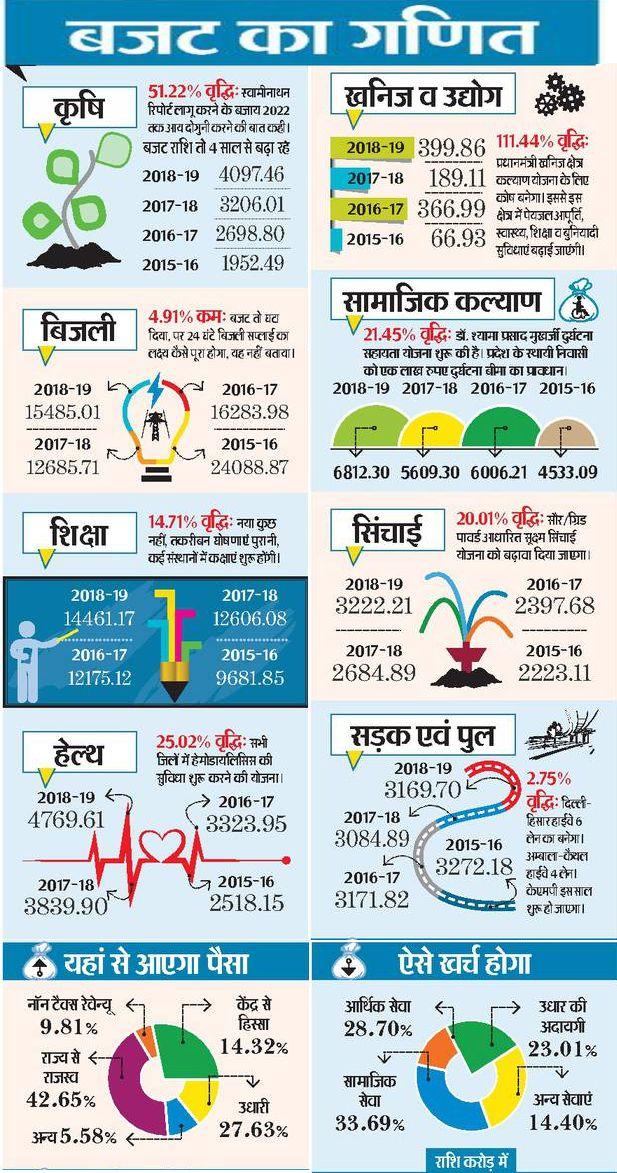 Haryana Budget 2018 Highlights: जानें हरियाणा बजट 2018 की मुख्य बातें